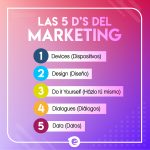 Las 5D's del Marketing