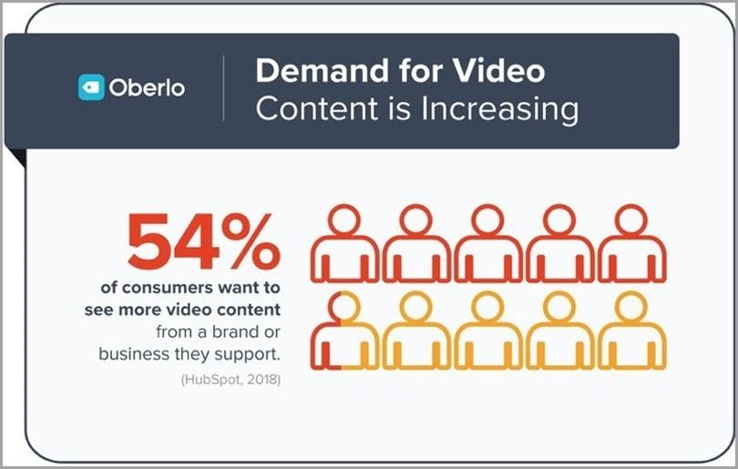Tendencias de Marketing Digital. Contenido en Video