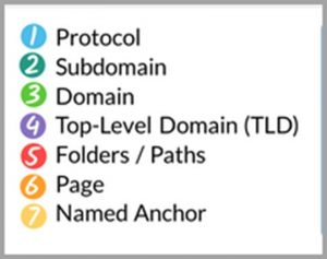 Longitud de URL