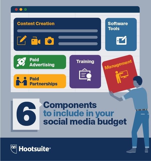 Componentes principales del presupuesto de Mercadeo de Redes Sociales