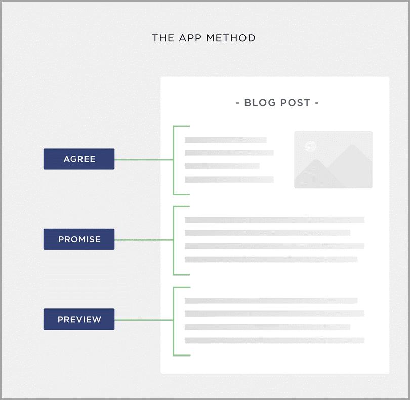 El método APP de los Blogs