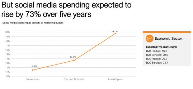 Porcentajes de presupuesto para Mercadeo en Redes Sociales