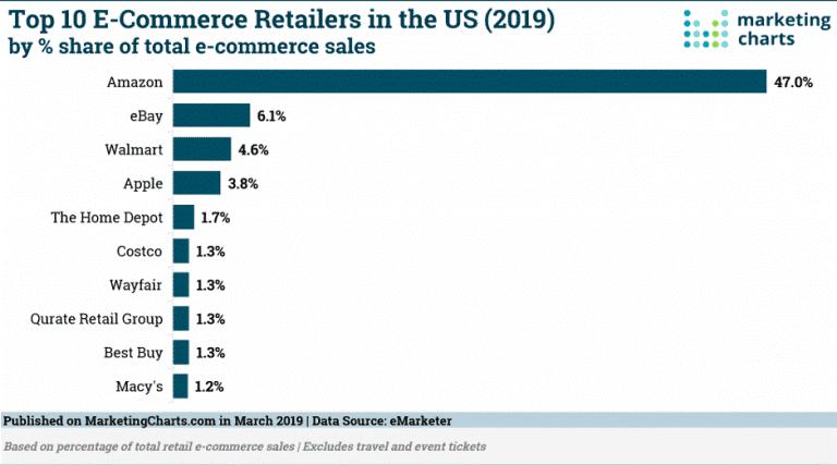 Top 10 de tiendas minoristas online en los EE.UU en 2019