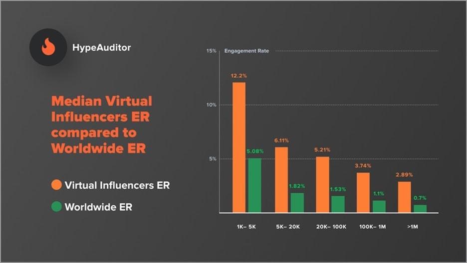 Influencer virtual