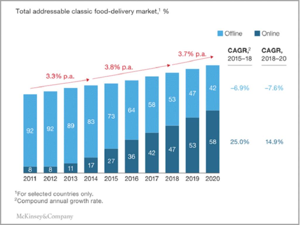 Cuadro comparativo del mercado de entrega de alimentos