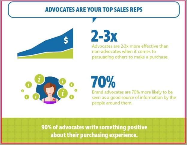 defensores de marca como estrategia de venta