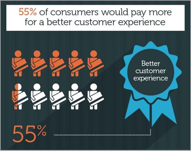 estrategias de ventas centradas en la cultura del cliente