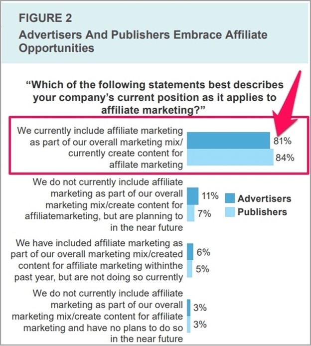 programas de afiliados activos como estrategias de ventas