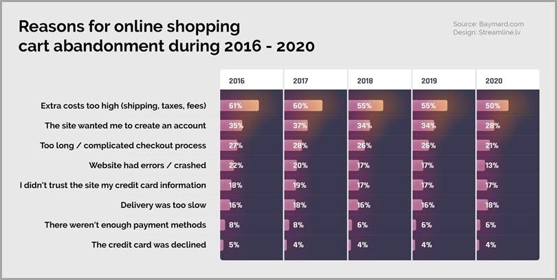 Compras online en tienda Woocommerce